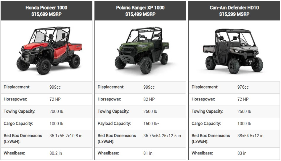 This table compares specs and price points for the Honda Pioneer 1000, Polaris Ranger XP 1000, and Can-Am Defender HD10.