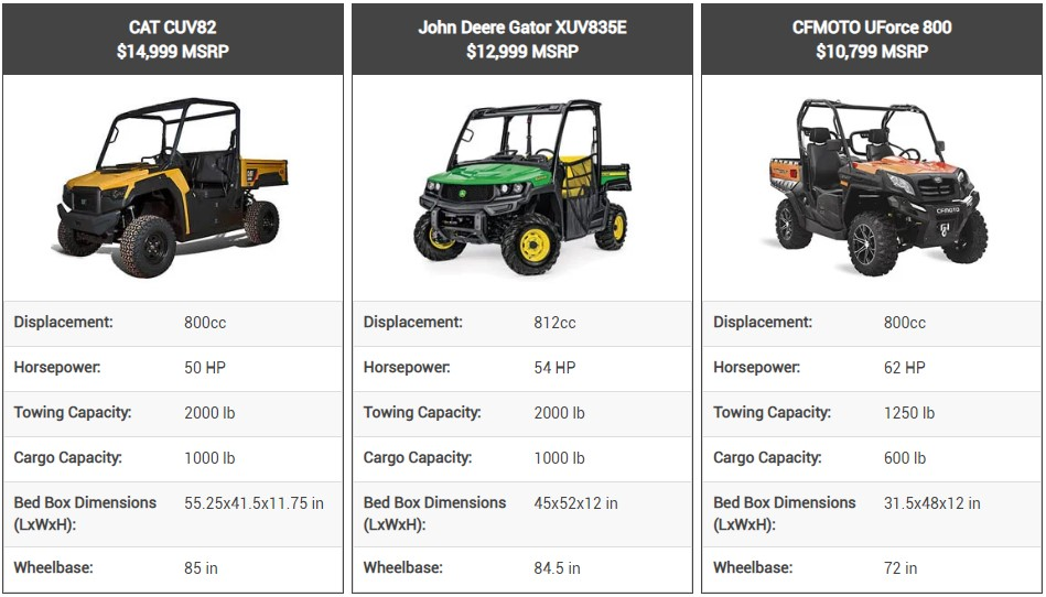 This table compares specs and price points for the CAT CUV82, John Deere Gator XUV835E, and CFMOTO UForce 800.