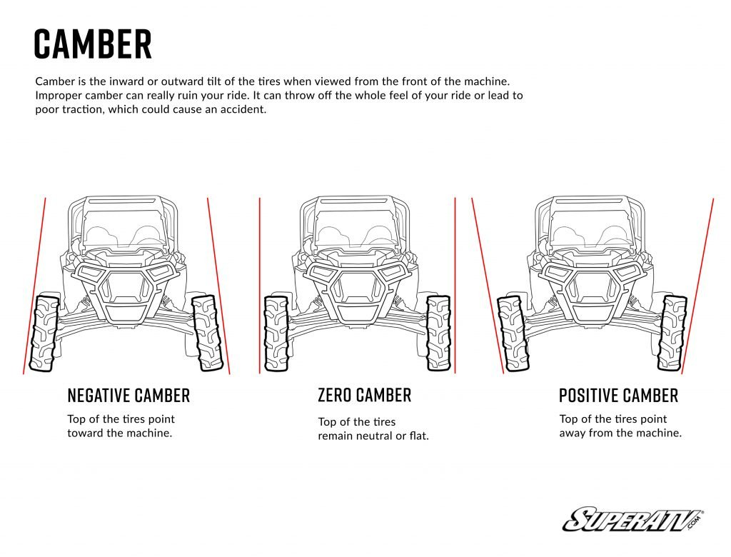 Illustration of different camber