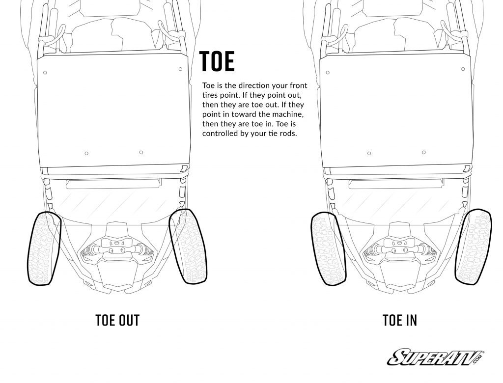 Illustration of toe out and toe in
