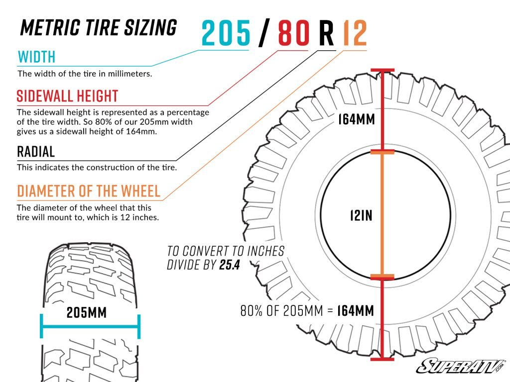 A diagram explaining how to read metric tire sizes.
