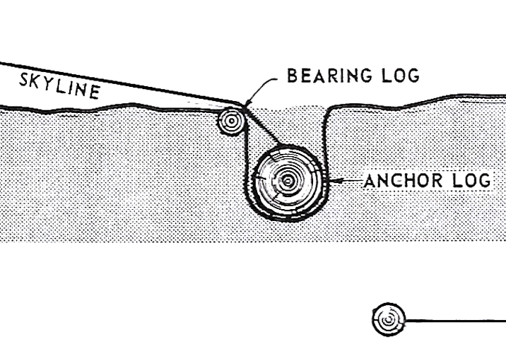 A diagram showing the deadman anchor method