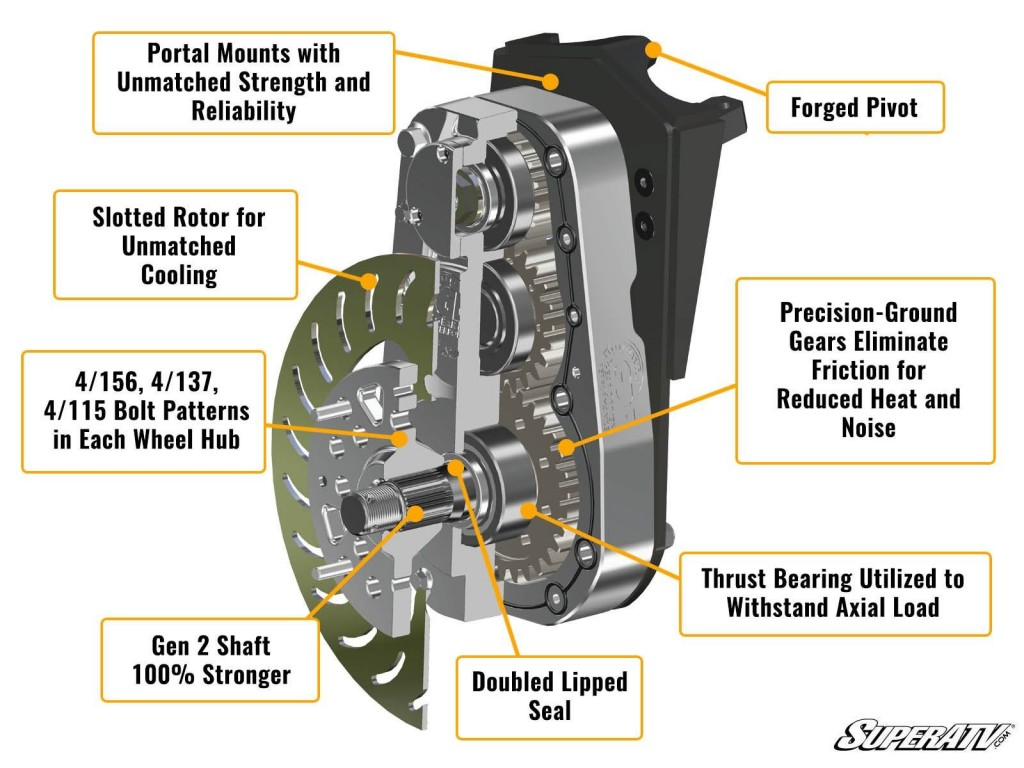 A portal cross-section showing all the components including the gear reduction