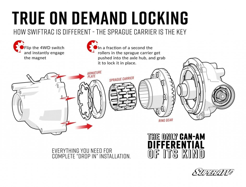 Using a sprague means that SwifTrac has instantaneous locking and unlocking.