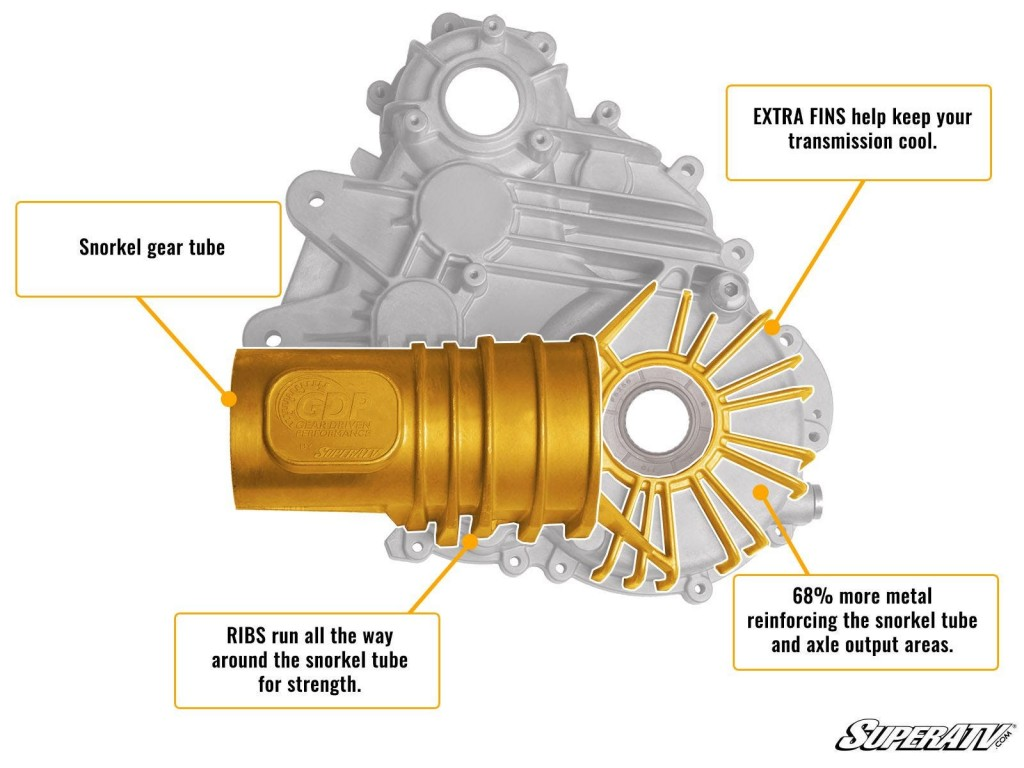 A diagram showing how SuperATV's transmission case is made